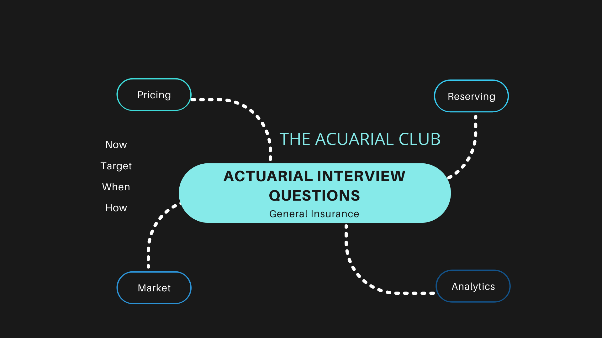 actuarial interview general isurance questions